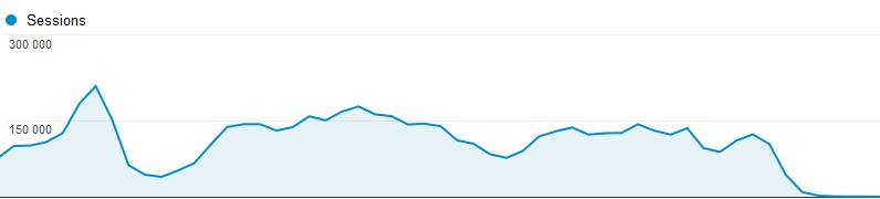 Statistiques Google Analytics et pénalité